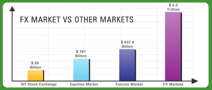 Value of FX Markets vs other Markets. Graph shows: $28 billion for NYSE, $191 billion Equities Market, $437 billion Futures Market, and $5+ trillion FX Market.