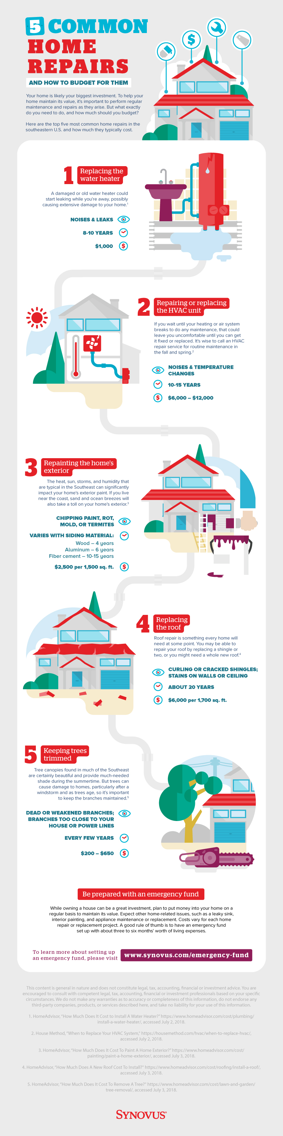 Infographic describing five common home repairs and how to budget for them. A full description is available through a link beneath the image.