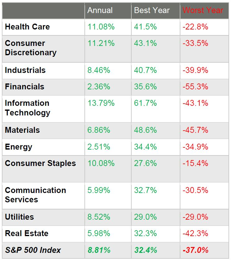 Annual Best Year Worst Year Health Care 11.08% 41.5% -22.8% Consumer Discretionary 11.21% 43.1% -33.5% Industrials 8.46% 40.7% -39.9% Financials 2.36% 35.6% -55.3% Information Technology 13.79% 61.7% -43.1% Materials 6.86% 48.6% -45.7% Energy 2.51% 34.4% -34.9% Consumer Staples 10.08% 27.6% -15.4% Communication Services 5.99% 32.7% -30.5% Utilities 8.52% 29.0% -29.0% Real Estate 5.98% 32.3% -42.3% S&P 500 Index 8.81% 32.4% -37.0%
