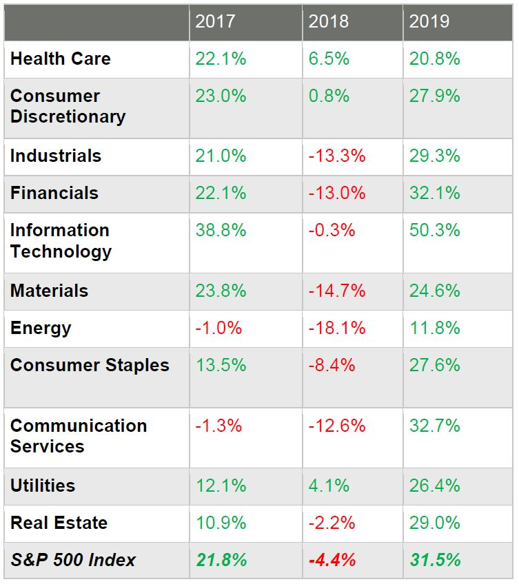 2018 2019 Health Care 22.1% 6.5% 20.8% Consumer Discretionary 23.0% 0.8% 27.9% Industrials 21.0% -13.3% 29.3% Financials 22.1% -13.0% 32.1% Information Technology 38.8% -0.3% 50.3% Materials 23.8% -14.7% 24.6% Energy -1.0% -18.1% 11.8% Consumer Staples 13.5% -8.4% 27.6% Communication Services -1.3% -12.6% 32.7% Utilities 12.1% 4.1% 26.4% Real Estate 10.9% -2.2% 29.0% S&P 500 Index 21.8% -4.4% 31.5%
