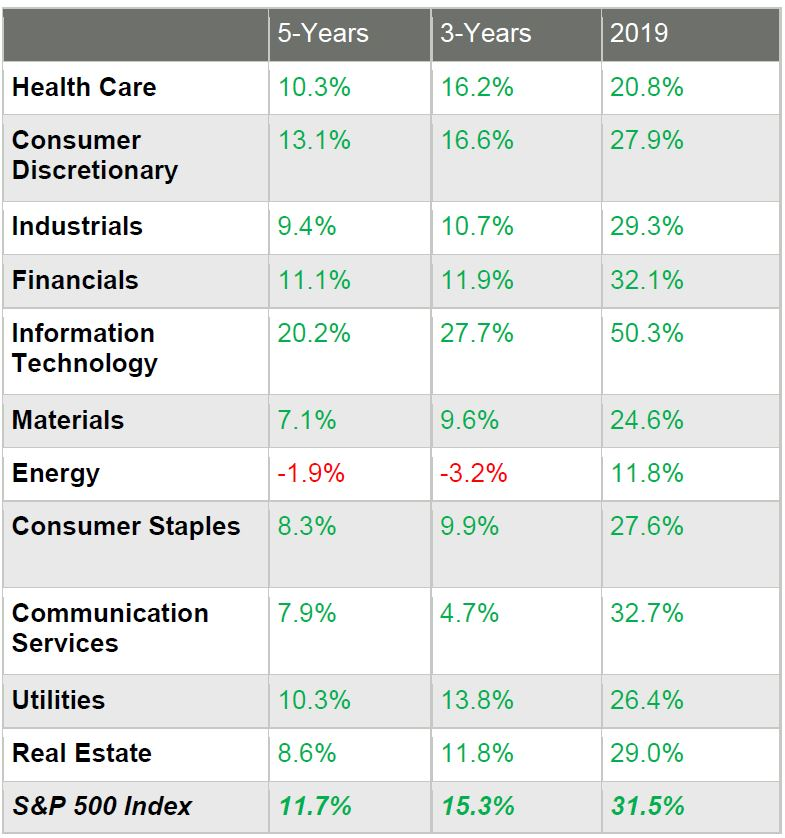5-Years 3-Years 2019 Health Care 10.3% 16.2% 20.8% Consumer Discretionary 13.1% 16.6% 27.9% Industrials 9.4% 10.7% 29.3% Financials 11.1% 11.9% 32.1% Information Technology 20.2% 27.7% 50.3% Materials 7.1% 9.6% 24.6% Energy -1.9% -3.2% 11.8% Consumer Staples 8.3% 9.9% 27.6% Communication Services 7.9% 4.7% 32.7% Utilities 10.3% 13.8% 26.4% Real Estate 8.6% 11.8% 29.0% S&P 500 Index 11.7% 15.3% 31.5%